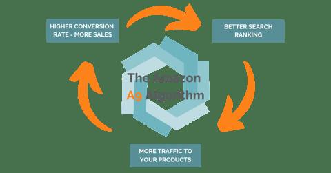 Amazon a9 algorithm