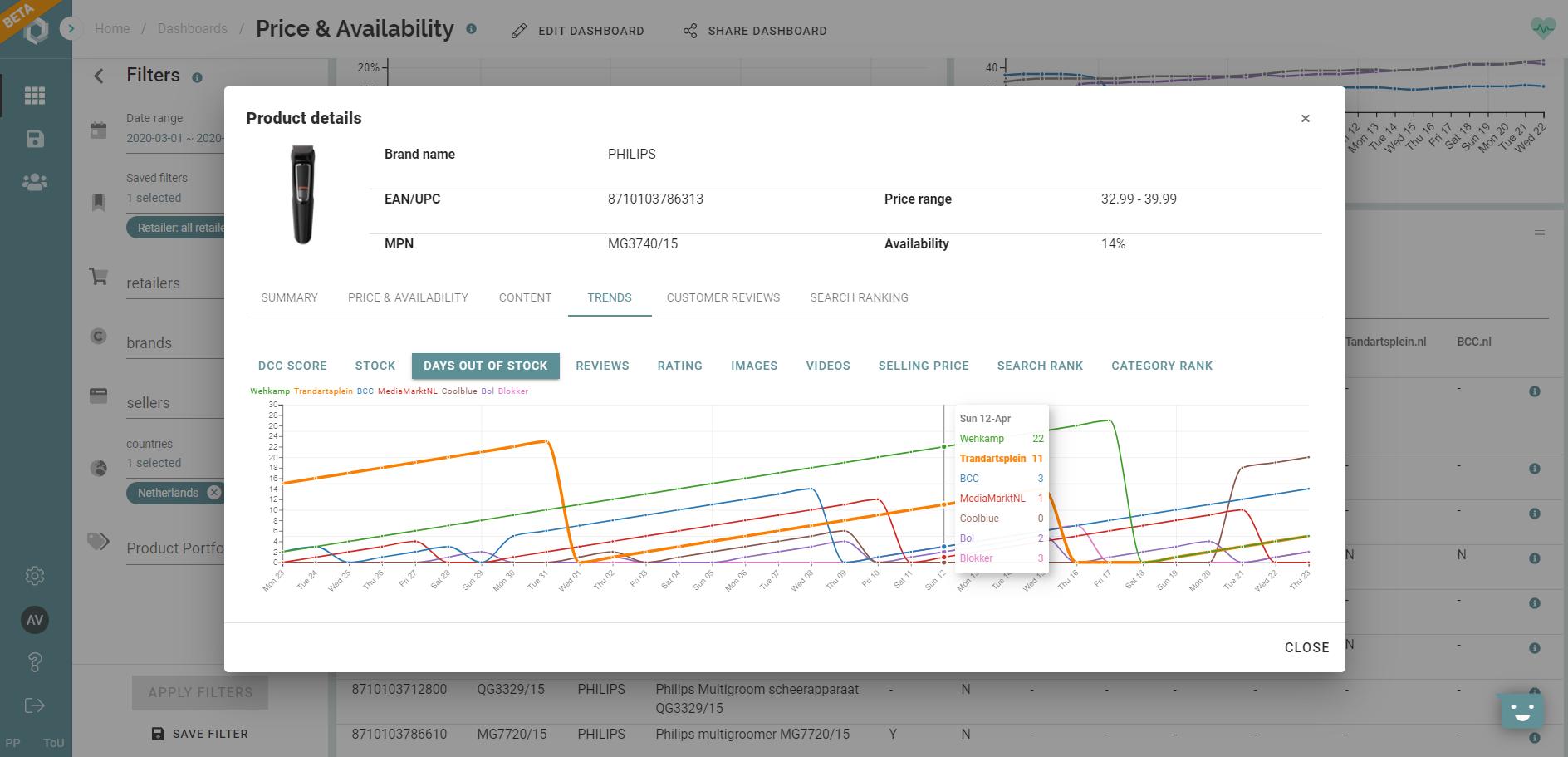 ecommerce product availability
