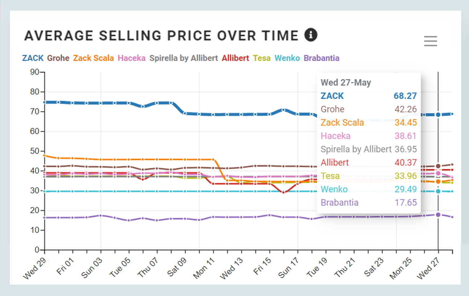 selling price over time per brand competitors-1