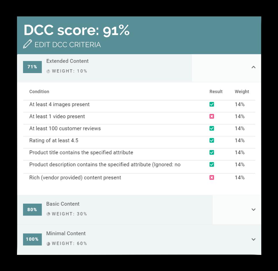 Content Score Cards