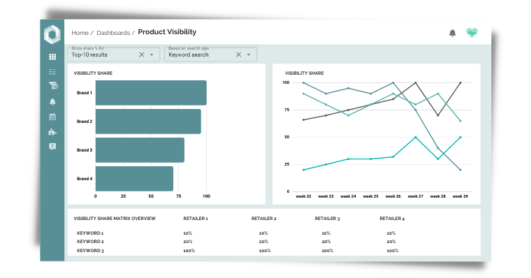 Product visibility