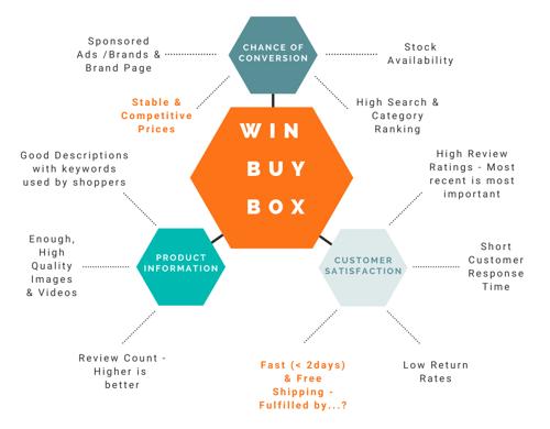 Win Buy Box diagram-1