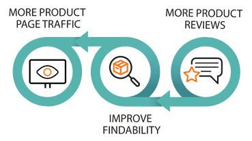 Reviews - Findability - Product page traffic