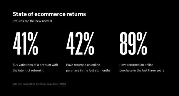 Reduce eCommerce returns