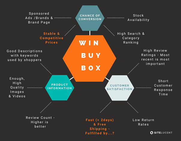Win Buy Box diagram