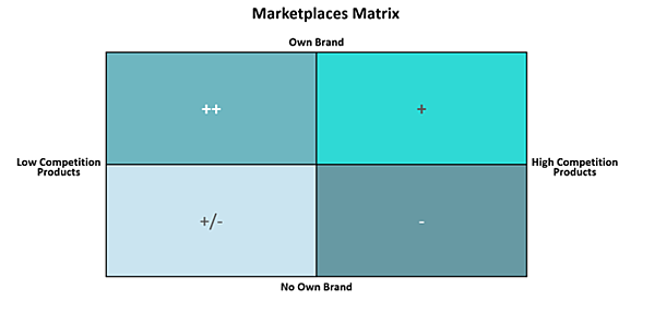 marketplaces matrix competitions against own brand