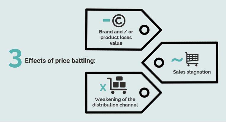 3 effects of price battling