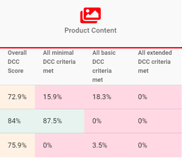product content ecommerce