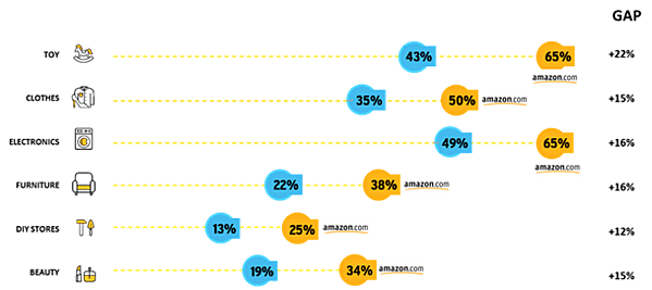 online purchasing behavior per category in the Netherlands versus countries where Amazon is active