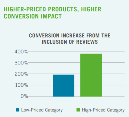 conversion increase from the inclusion of reviews